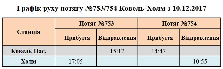Графік руху потягу №753/754 Ковель-Холм з 10.12.2017