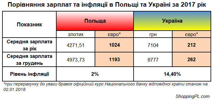 Порівняння зарплат та інфляції в Польщі та Україні за 2017 рік