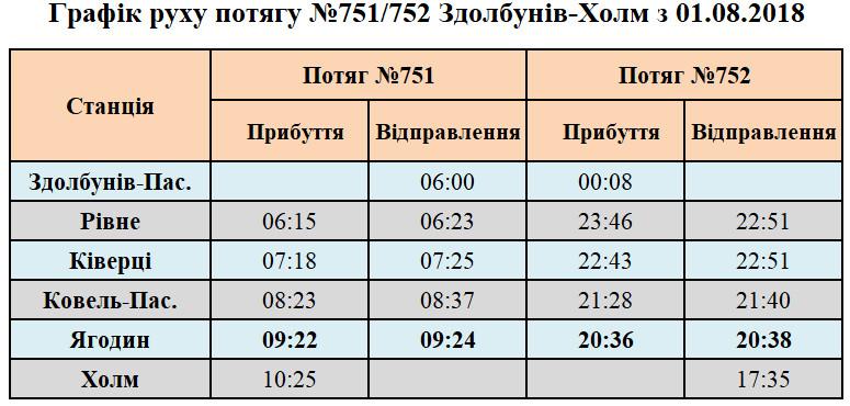 Графік руху потягу №751/752 Здолбунів-Холм з 01.08.2018