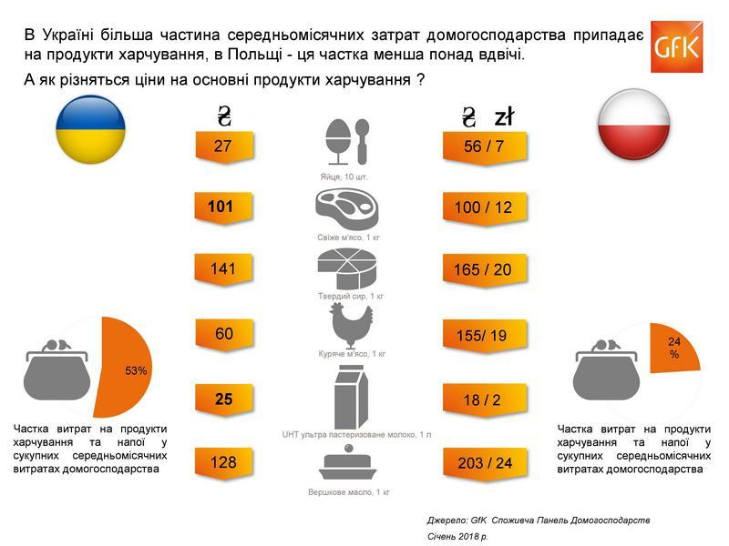 1c8d5368f353b Как отличаются цены на основные продукты в Украине и Польше ...